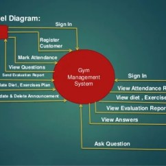 Context Level Diagram Visio Hvlp Spray Gun Parts Project Presentation