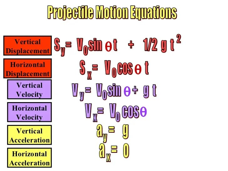 Time Projectile Motion Equations