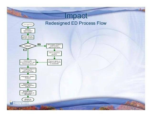 also improving emergency room efficiency  service rh slideshare