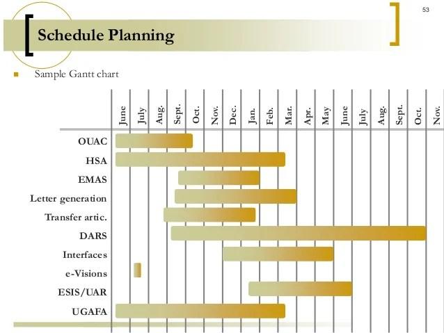 schedule planning sample project network diagram also management rh slideshare