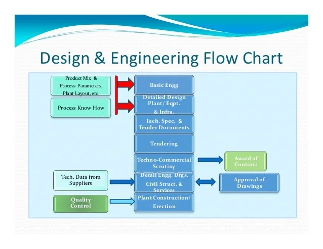 Commissioning design  engineering flow chart product mix process also project management essentials rh slideshare