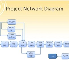 Types Of Network Diagrams In Project Management Lennox Gcs16 Wiring Diagram On