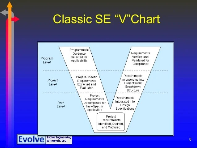 classic se  cv  dchart use of systems engineering also project management through the eye engineer rh slideshare