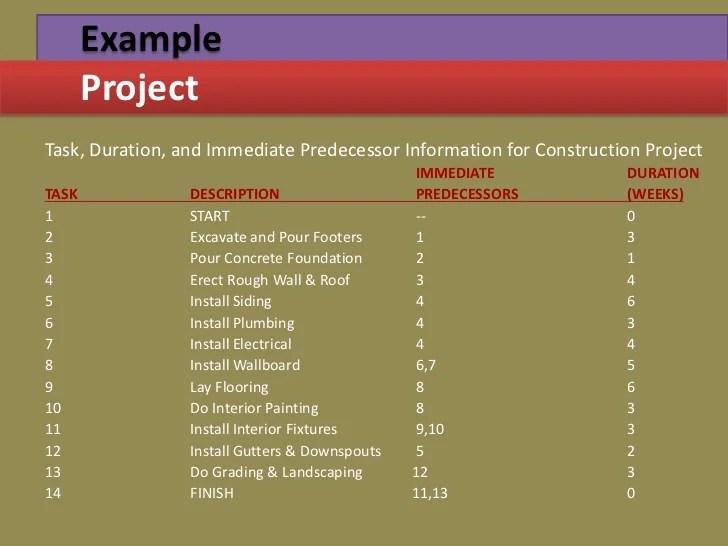 Creatingfirst project example projecttask also management through gantt  pert chart rh slideshare