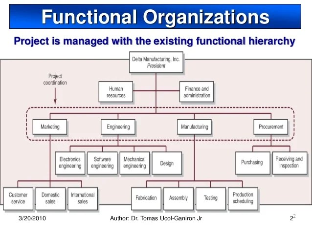 simple organizational charts