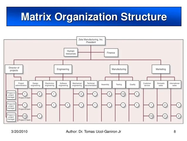 Matrix organization also project and structure rh slideshare