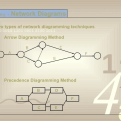 Types Of Network Diagrams In Project Management Dual Fan Relay Wiring Diagram Planning Scheduling Progress 25 Ul Li Two Diagramming