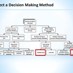 Risk Decision Tree Diagram Morris Minor Wiring With Alternator Project Portfolio Formation Framework