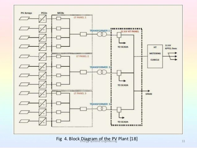 block diagram of solar energy bmw e30 ecu wiring 1 mw power plant data schema all supply