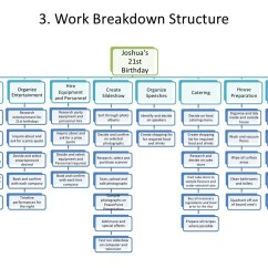 Precedence Diagram Method Project Management 0 Gauge Wire For And Presentation