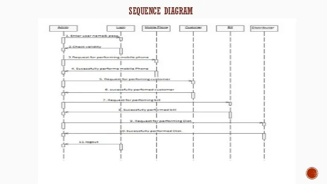 system sequence diagram for online shopping pi controller block project report on mobile shop management activity sales 13