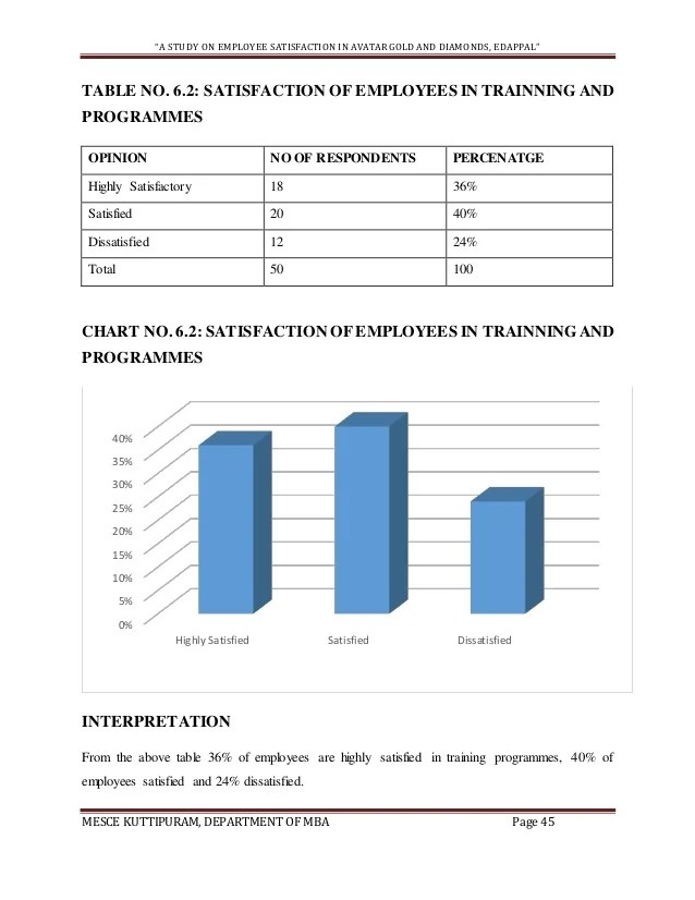 Respondents  ca study on employee satisfaction also project report sample rh slideshare
