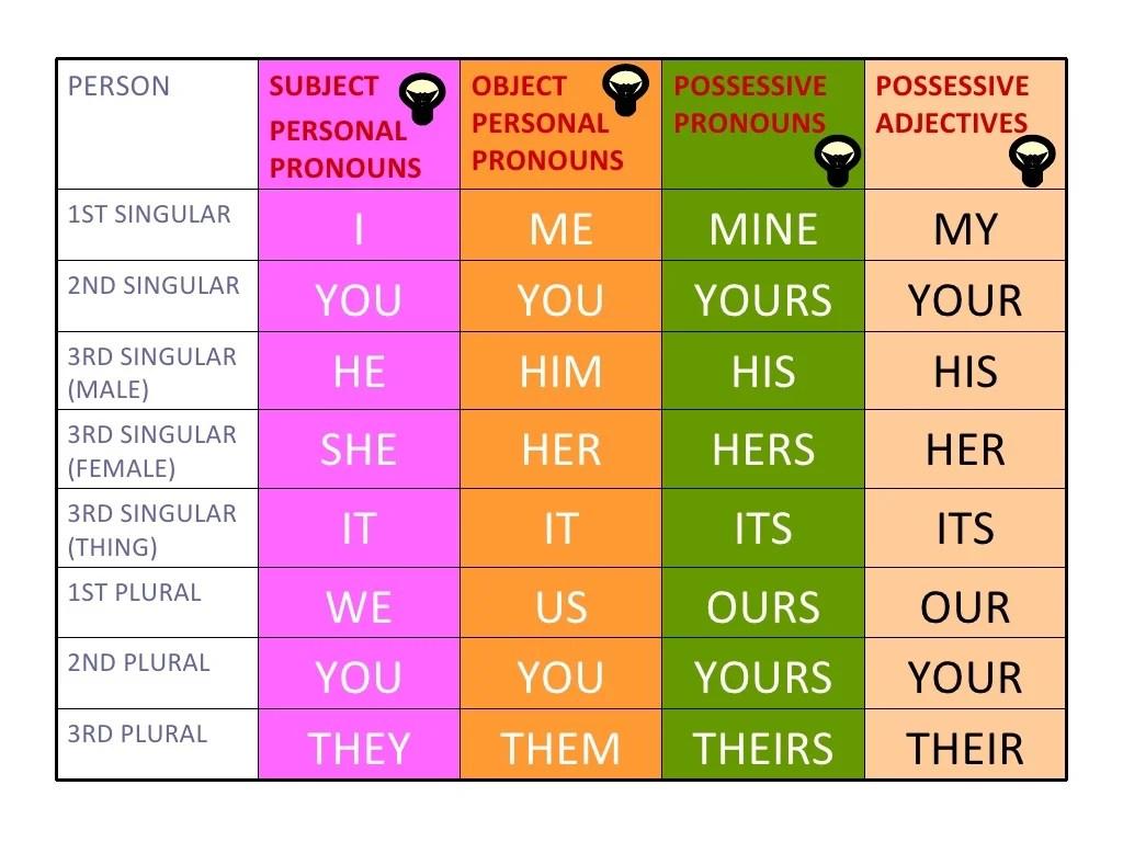 Personal Pronouns Possessive Pronouns And Possessive