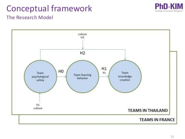 How To Make Conceptual Framework In Thesis