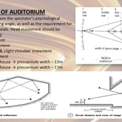 Proscenium Stage Diagram Box Equus Fuel Gauge Wiring Theatre Source Neufert 17
