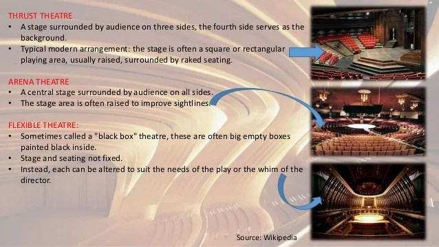 proscenium stage diagram box duncan kiln wiring theatre
