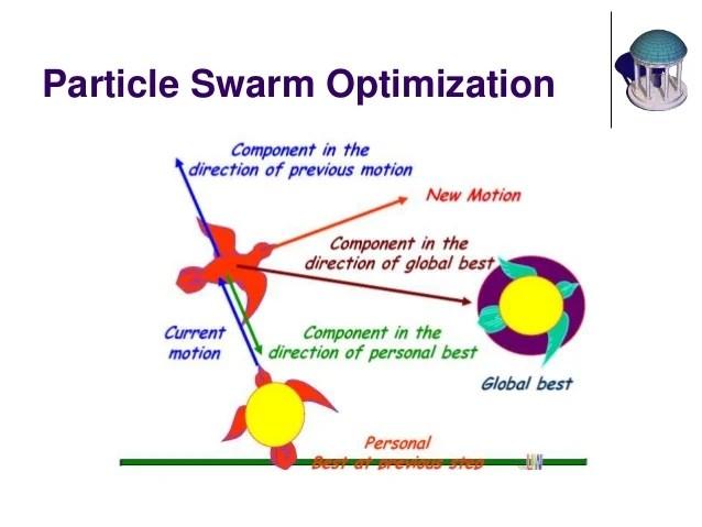 Particles Swarm Optimization