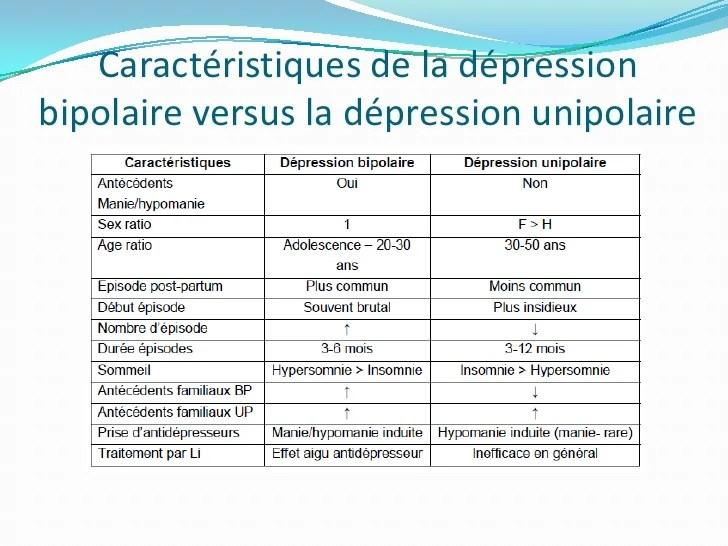 Difference Entre La Depression Unipolaire Et Bipolaire Difference Entre Dubai Khalifa