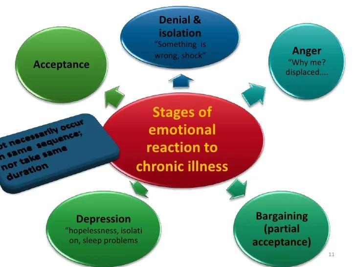 Psychological impact of chronic illness2