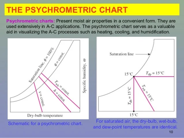 Sling psychrometer the psychrometric chart also psychrometry and air conditioning rh slideshare