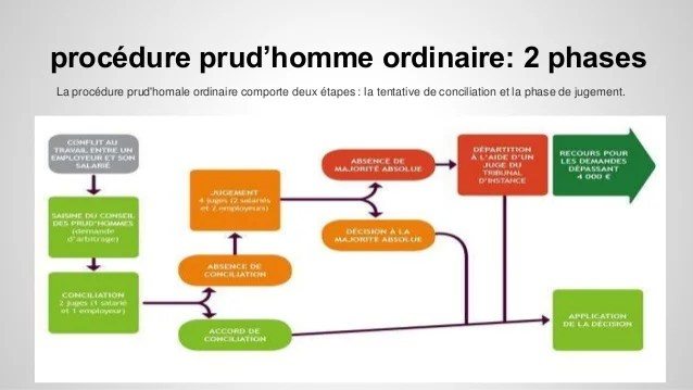 Prud Hommme