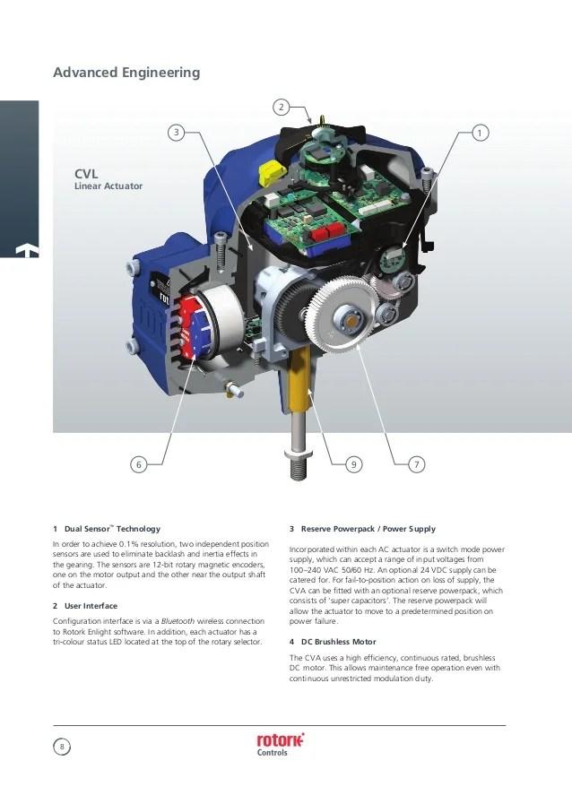 Actuator Wiring Diagram Furthermore Rotork Actuator Wiring Diagram