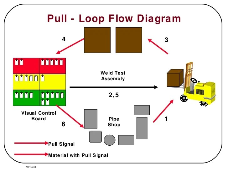 Relay Wiring Diagram 2000 Ford 7 3 Alternator Wiring 1991 Ford Mustang