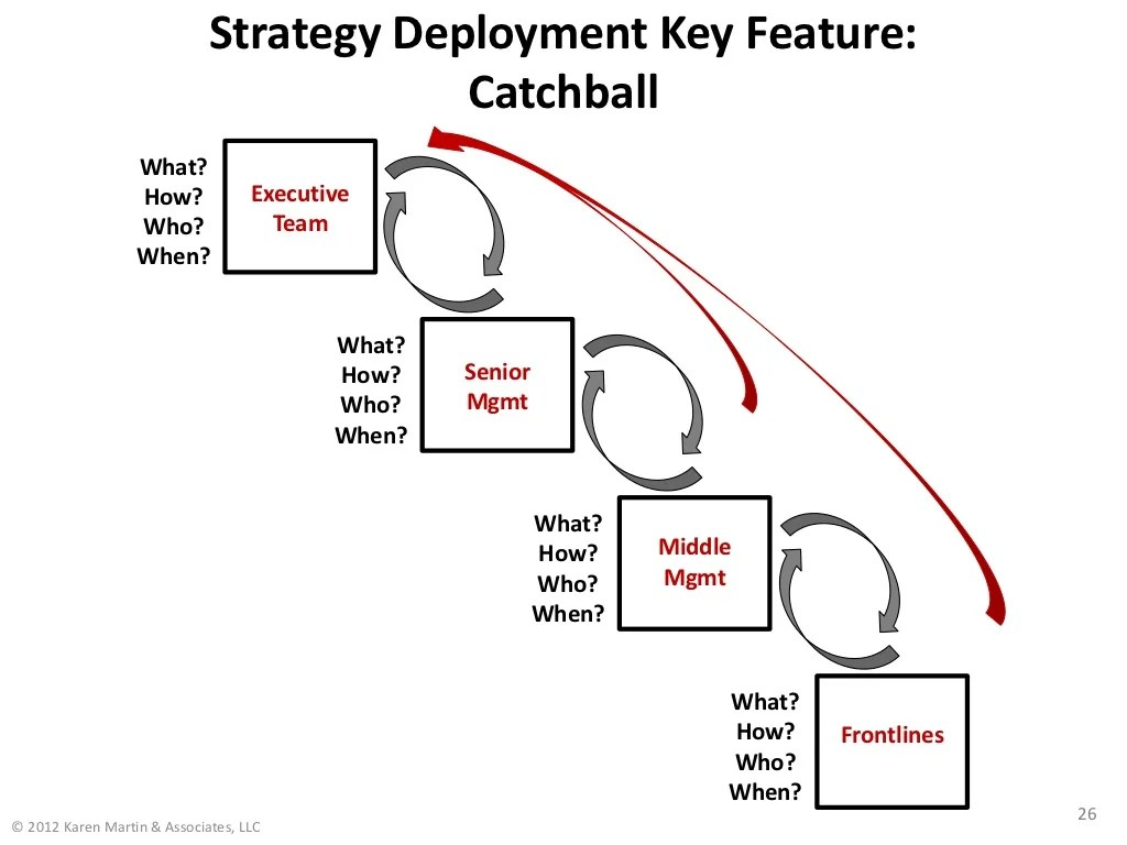 Strategy Deployment Key Feature: Catchball