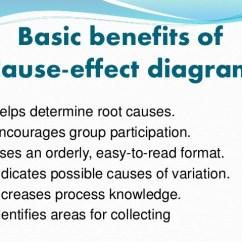 Advantages Of Cause And Effect Diagram Kia Rio 2009 Radio Wiring Qcl 14 V3 Parinita Dwivedi Banasthali Unive 8 Basic Benefits