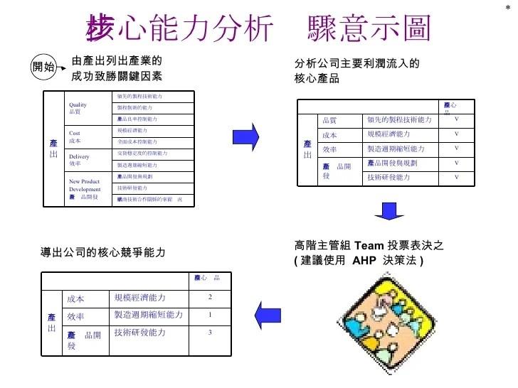 QM-066-成大知識管理推廣實務