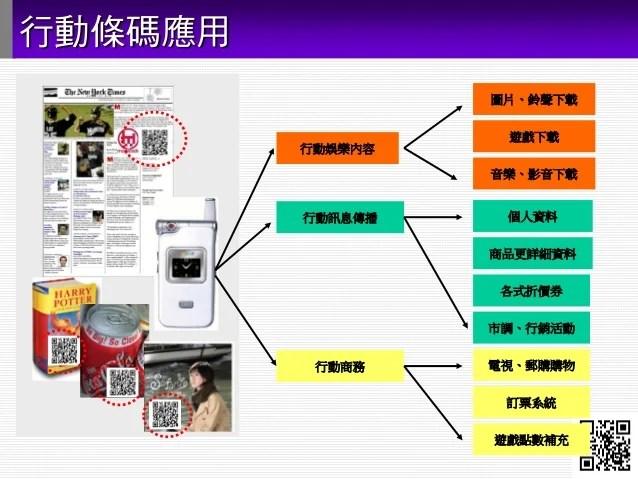 QR Code 綜合應用服務簡報