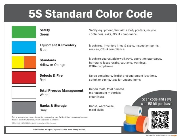 standard color code safety green equipment first aid posters also qrg elean rh slideshare