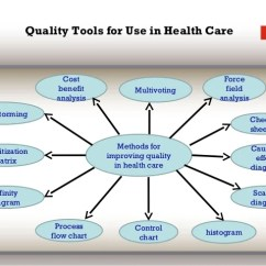 Advantages Of Cause And Effect Diagram Turn Signal Brake Light Wiring Quality Reliability In Health Care