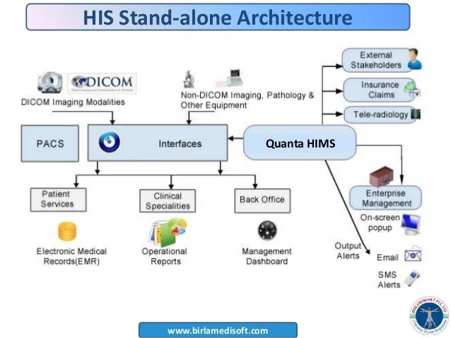 hospital database design diagram guest battery switch wiring [ppt] management system - quanta-his