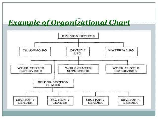 Example of organizational chart also teaching with visual symbols rh slideshare