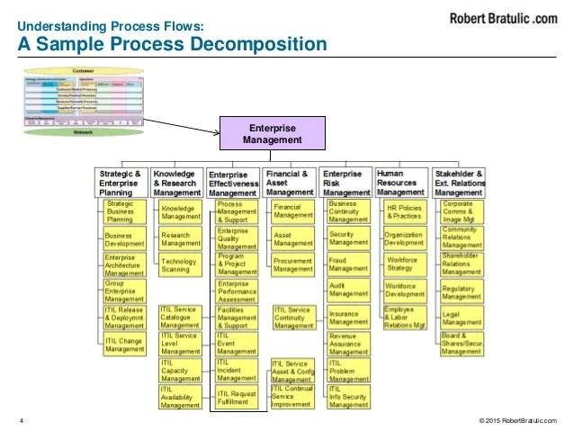 how net framework works diagram krohne flow meter wiring telecommunication business process - etom flows