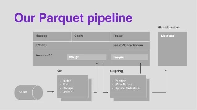 Parquet S3 Performance - Idee per la decorazione di interni - coremc us