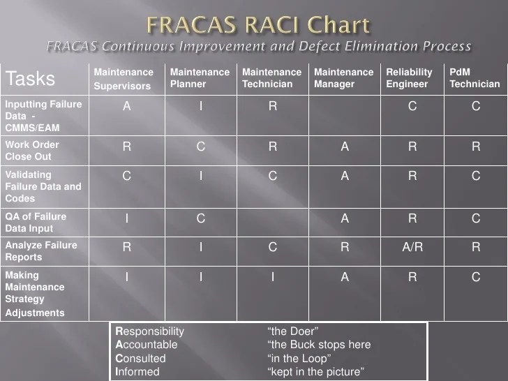 Failure Reporting RACI Chart