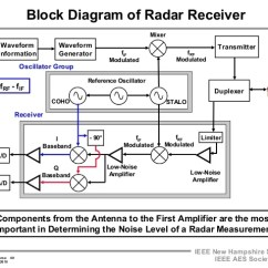 Fmcw Radar Block Diagram 69 Mustang Wiring 2009 A 17 Transmitters And Receivers