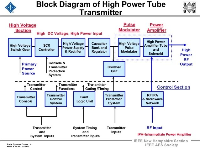 rf transmitter and receiver block diagram 2004 club car wiring 48 volt radar 2009 a 17 transmitters receivers amplifier 8