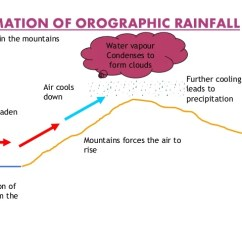 Frontal Rainfall Diagram Auto Transformer Starter Control Wiring Ppt Occurs In The Mountains 12