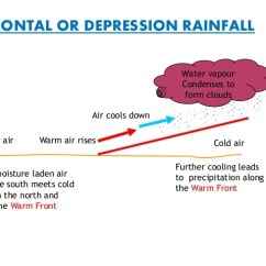 Frontal Rainfall Diagram Kenwood Kdc 1028 Wiring Ppt Or Depression Cold Airwarm Air 15