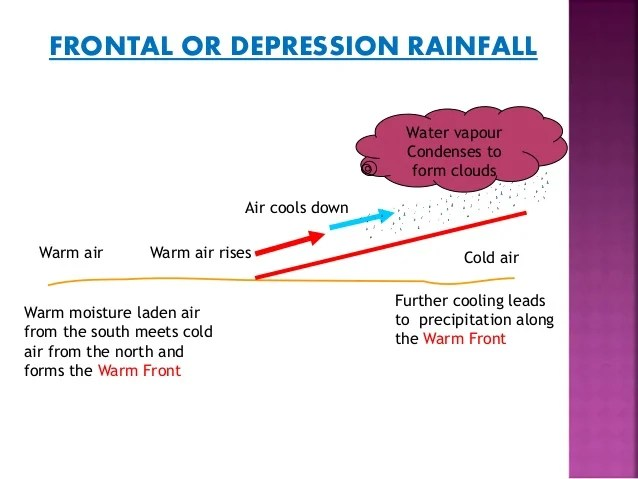 frontal rainfall diagram electrical wiring schematic ppt or depression cold airwarm air 15