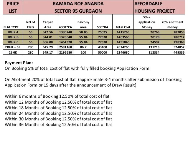 Price list RAMADA ROF AnandaSector 95 Gurgaon. Affordable Housing Policy project FLATS at (WAZIRPUR Pataudi ROAD )