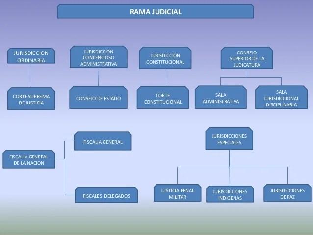 Consulta De Procesos Judiciales Con Cedula | Autos Post