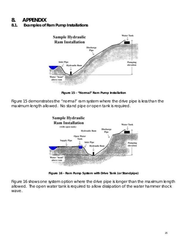 hydraulic ram diagram taiga food web 057 pump 2jpg schematic wiring blog