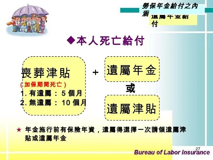 臺灣的勞保年金簡介