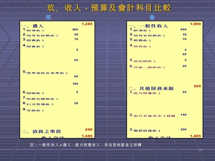 基金、公務會計制度。會計科目編號、分類。釋例