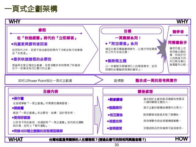 【企劃書】展覽企劃書範本下載 – 生活空間站