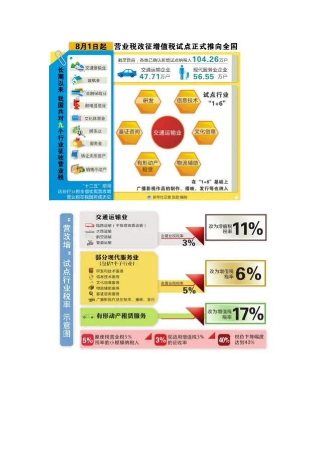中國實施營業稅改徵增值稅